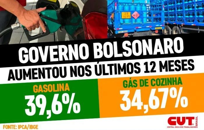 Petrobras aumenta os preços da gasolina e do gás de cozinha em 7,2%
